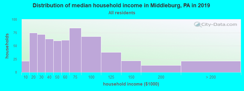 Distribution of median household income in Middleburg, PA in 2017