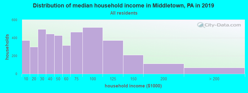 Distribution of median household income in Middletown, PA in 2017