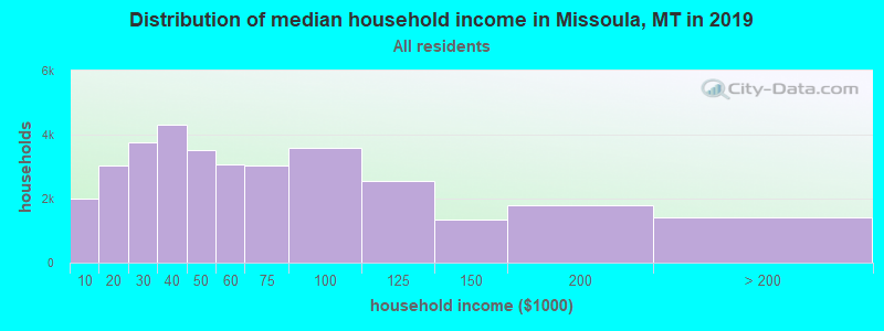 Distribution of median household income in Missoula, MT in 2017