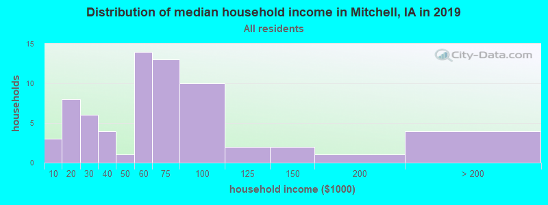Distribution of median household income in Mitchell, IA in 2019