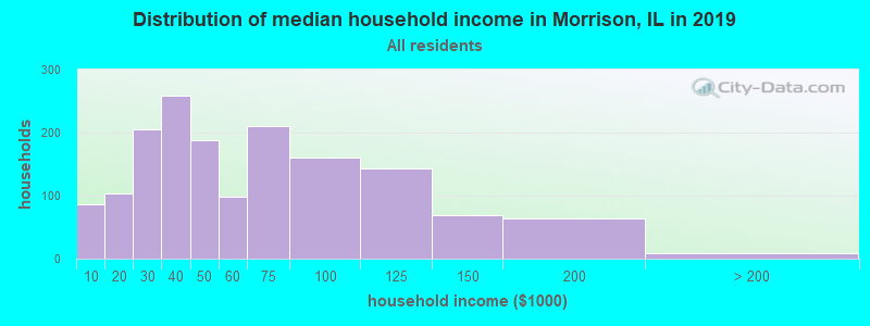Distribution of median household income in Morrison, IL in 2017