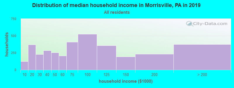 Distribution of median household income in Morrisville, PA in 2017