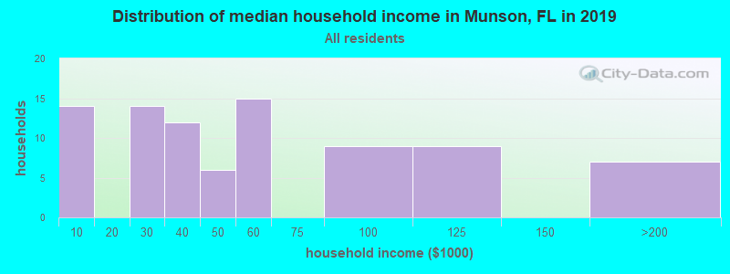 Distribution of median household income in Munson, FL in 2017