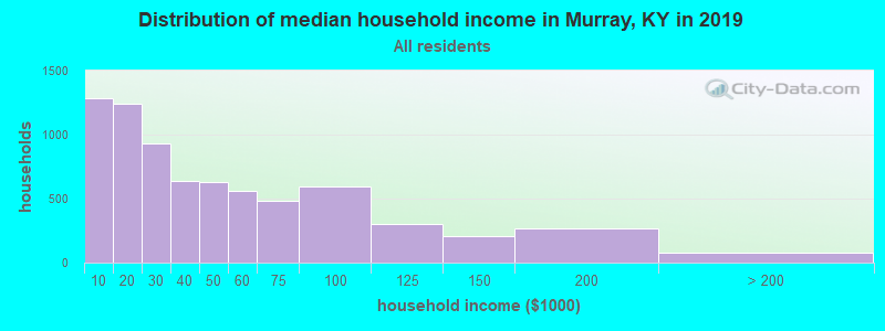 Distribution of median household income in Murray, KY in 2017