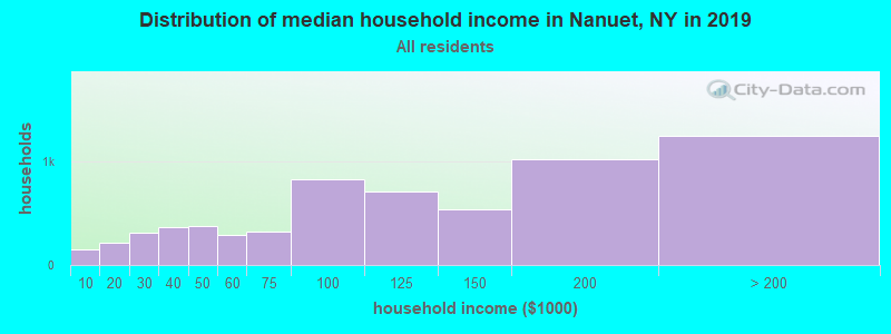 Distribution of median household income in Nanuet, NY in 2019