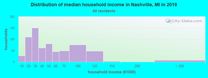 Distribution of median household income in Nashville, MI in 2017