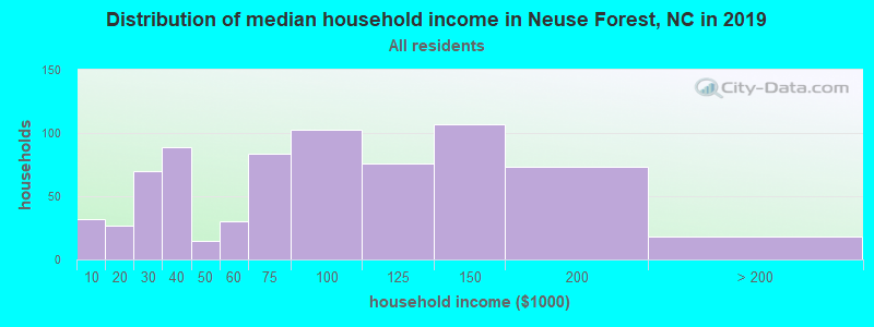 Distribution of median household income in Neuse Forest, NC in 2019