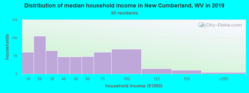 Distribution of median household income in New Cumberland, WV in 2017
