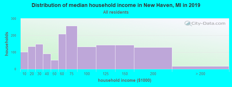 Distribution of median household income in New Haven, MI in 2019