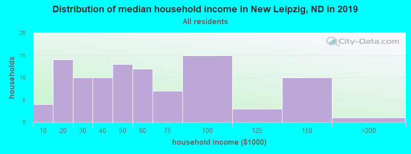 Distribution of median household income in New Leipzig, ND in 2017