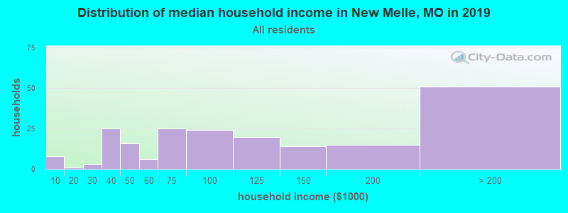 Distribution of median household income in New Melle, MO in 2017