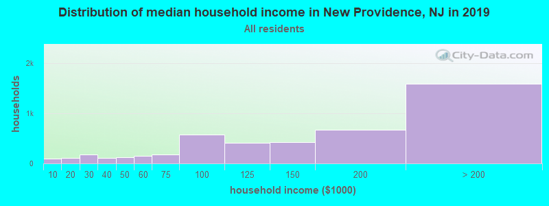 Distribution of median household income in New Providence, NJ in 2017