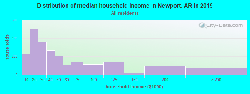 Distribution of median household income in Newport, AR in 2019