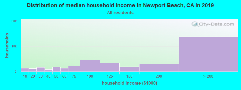 Distribution of median household income in Newport Beach, CA in 2019