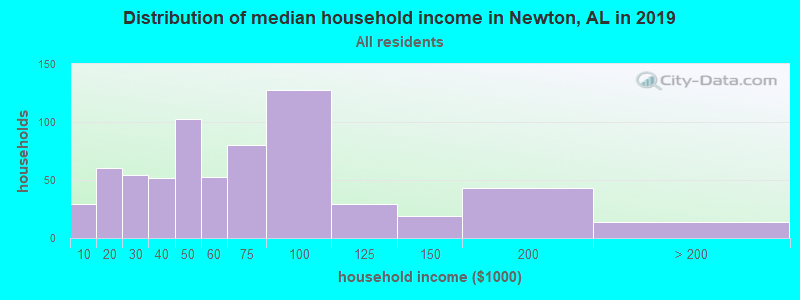 Distribution of median household income in Newton, AL in 2019