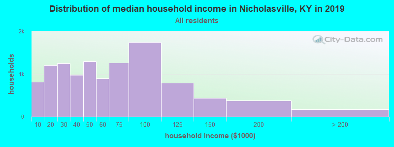 Distribution of median household income in Nicholasville, KY in 2019
