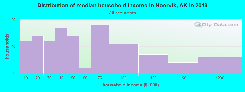Distribution of median household income in Noorvik, AK in 2017