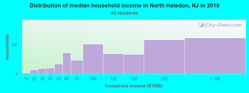 Distribution of median household income in North Haledon, NJ in 2017