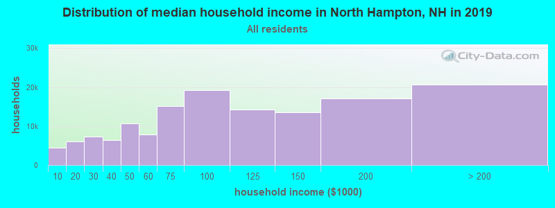 Distribution of median household income in North Hampton, NH in 2017