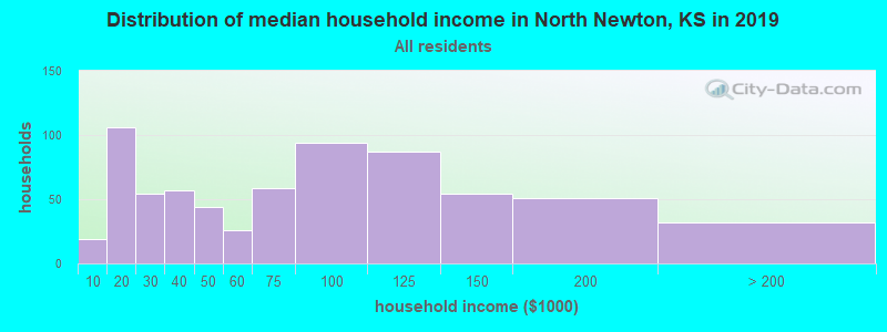 Distribution of median household income in North Newton, KS in 2017