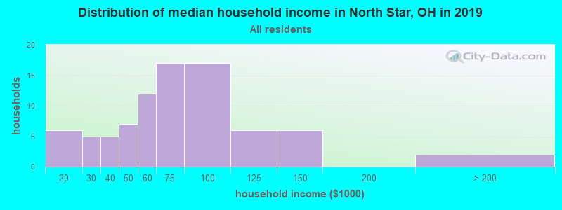 Distribution of median household income in North Star, OH in 2017