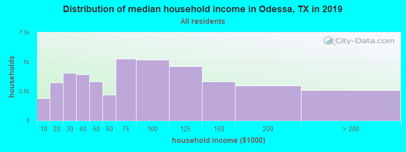 Distribution of median household income in Odessa, TX in 2019