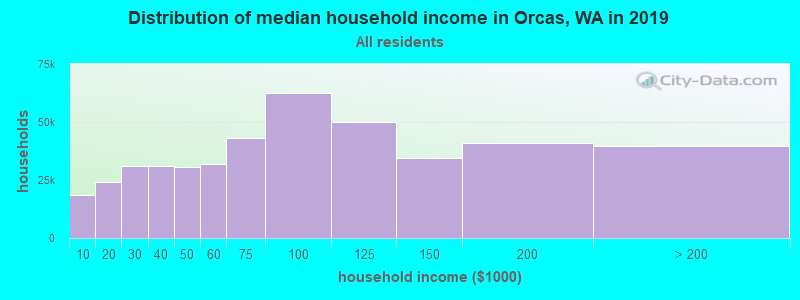 Distribution of median household income in Orcas, WA in 2019