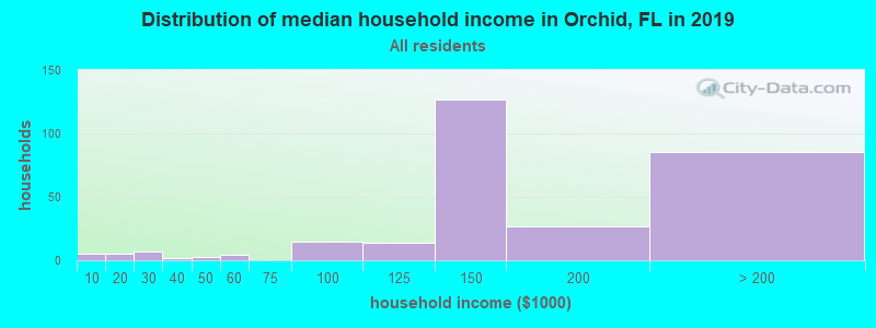 Distribution of median household income in Orchid, FL in 2017