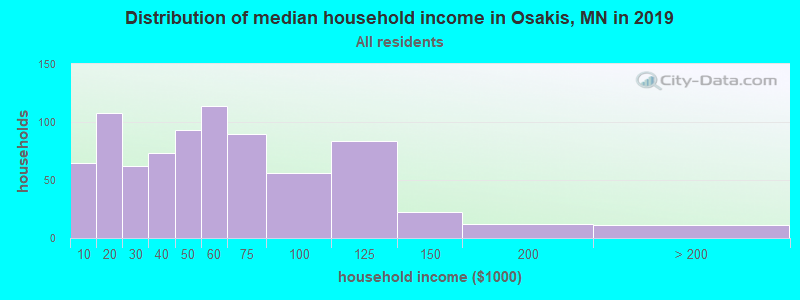 Distribution of median household income in Osakis, MN in 2017