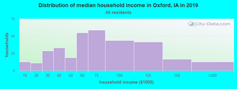 Distribution of median household income in Oxford, IA in 2017