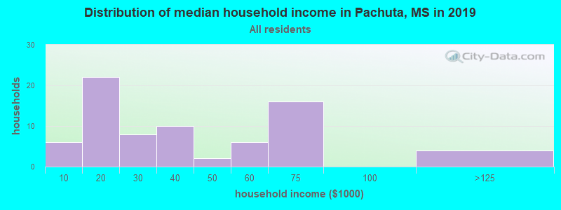 Distribution of median household income in Pachuta, MS in 2016