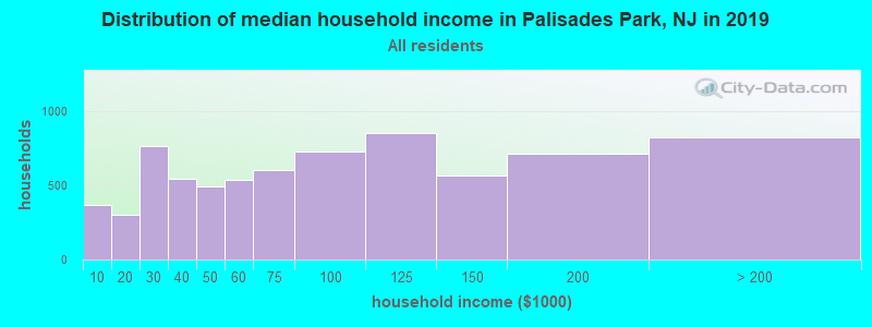 Distribution of median household income in Palisades Park, NJ in 2017
