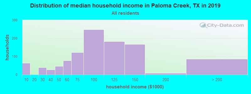 Distribution of median household income in Paloma Creek, TX in 2017