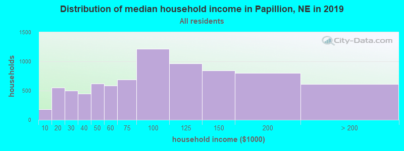 Distribution of median household income in Papillion, NE in 2019