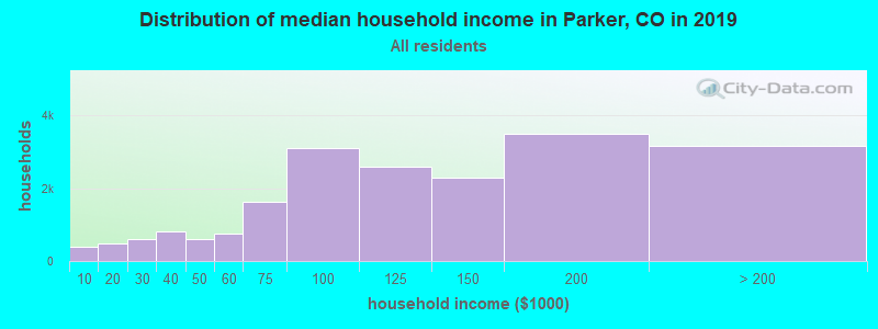 Distribution of median household income in Parker, CO in 2019