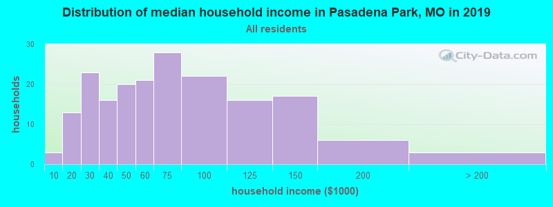 Distribution of median household income in Pasadena Park, MO in 2019