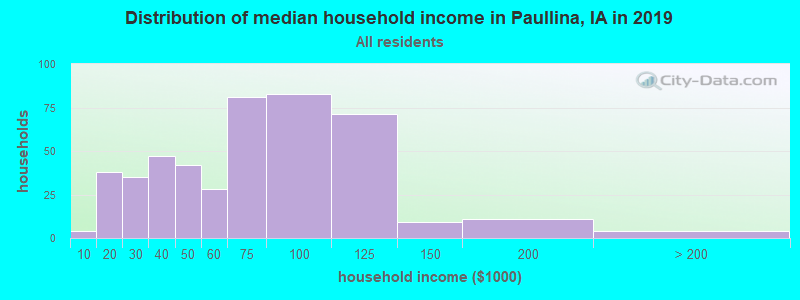Distribution of median household income in Paullina, IA in 2017