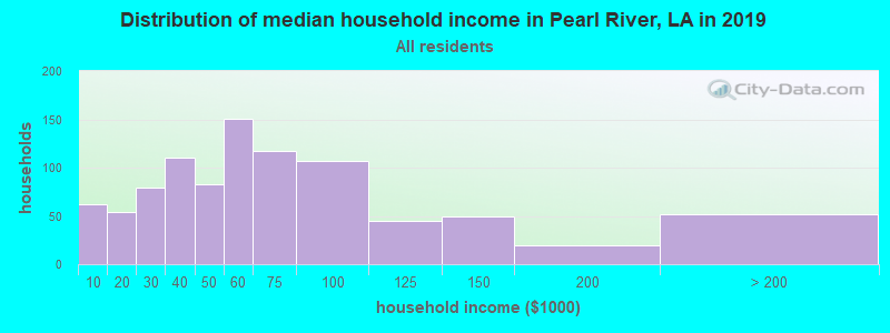 Distribution of median household income in Pearl River, LA in 2017