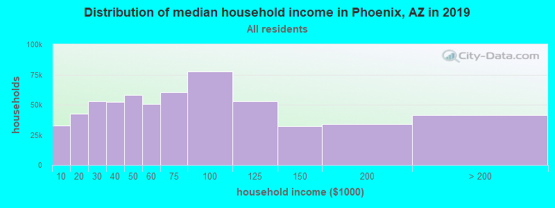 Distribution of median household income in Phoenix, AZ in 2017