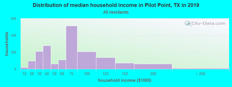 Distribution of median household income in Pilot Point, TX in 2017