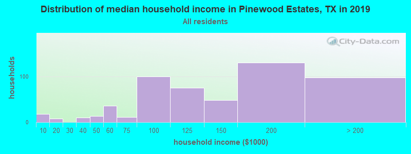 Distribution of median household income in Pinewood Estates, TX in 2017