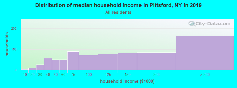 Distribution of median household income in Pittsford, NY in 2017