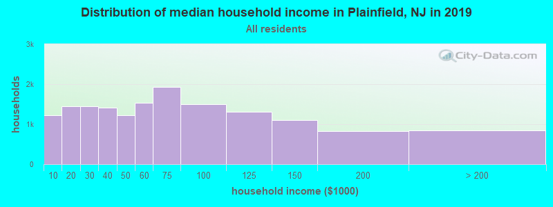 Distribution of median household income in Plainfield, NJ in 2017