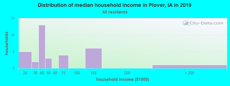 Distribution of median household income in Plover, IA in 2017