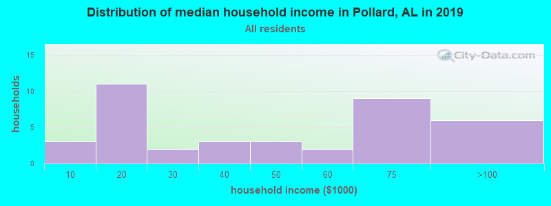 Distribution of median household income in Pollard, AL in 2017