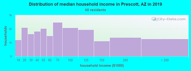 Distribution of median household income in Prescott, AZ in 2017