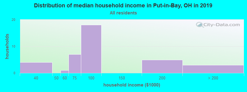 Distribution of median household income in Put-in-Bay, OH in 2017