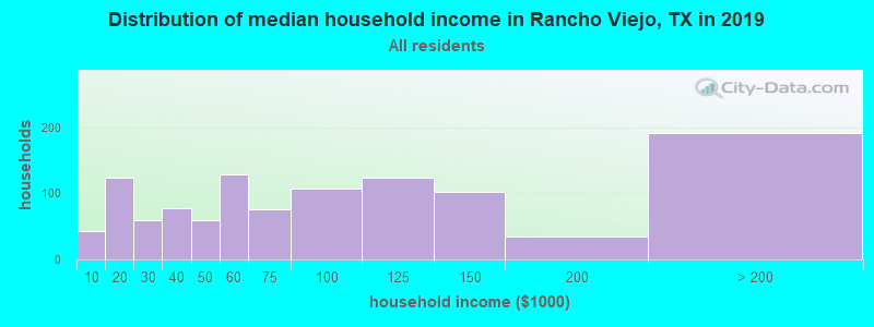 Distribution of median household income in Rancho Viejo, TX in 2017