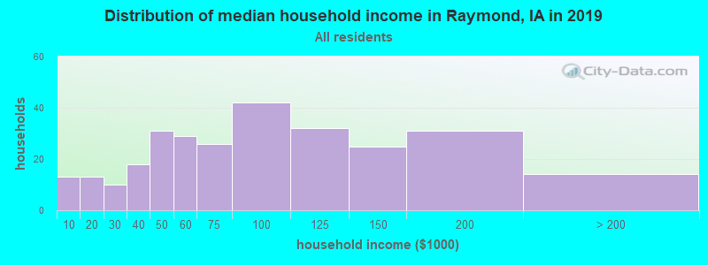 Distribution of median household income in Raymond, IA in 2017
