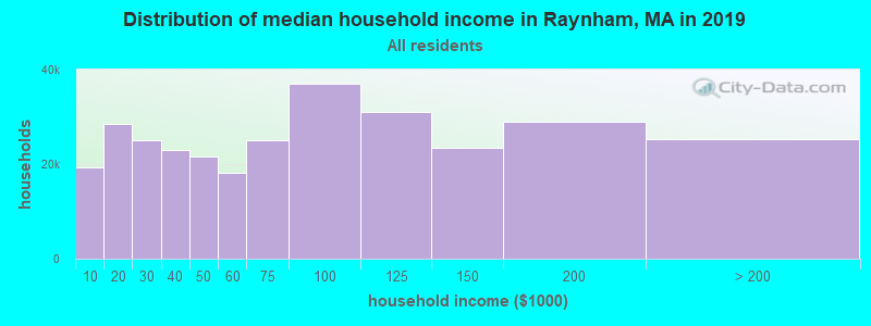 Distribution of median household income in Raynham, MA in 2017